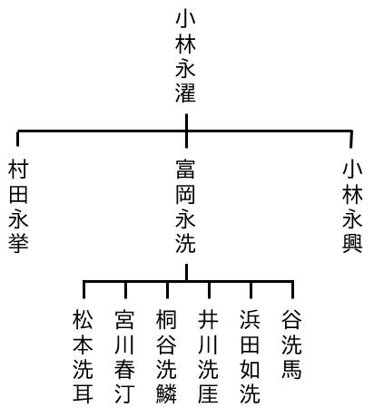 小林永濯系譜