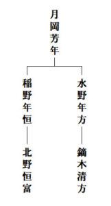 北野恒富関連画系図